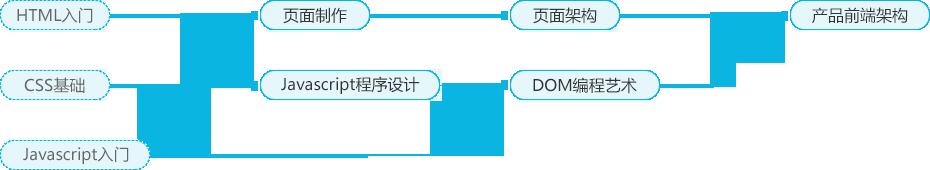 课程结构图